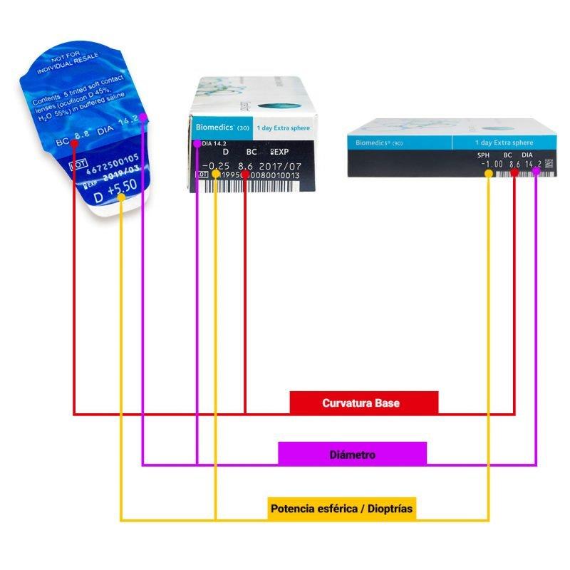 Biomedics 1 Day Extra CooperVision esquema
